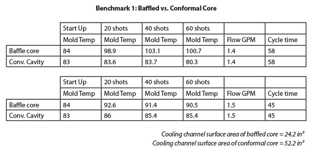 Benchmark Results: Baffled Vs. Conformal Core