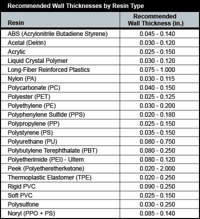 Schwindung kunststoff tabelle