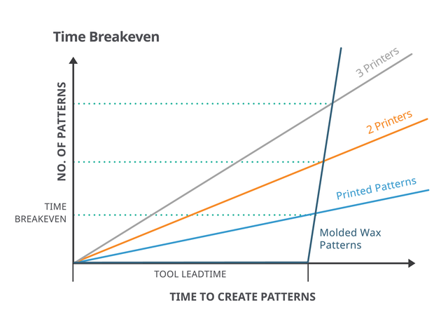 ProJet 2500 IC Time Breakeven Graph