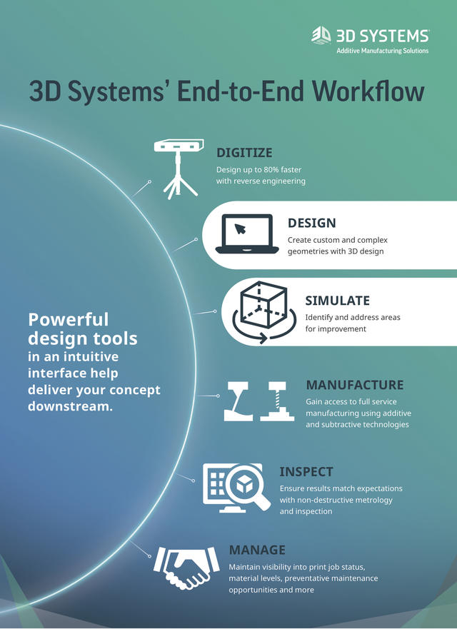 The Secret To Design Innovation And Productivity Is In The Software 3d Systems