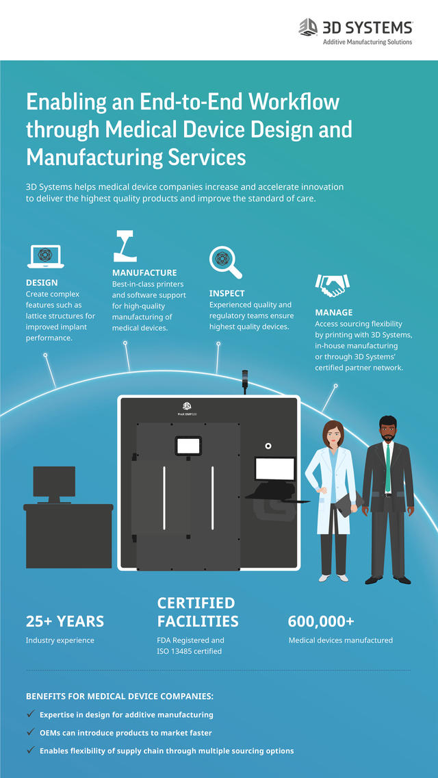 The Future of 3D Printing in Medical Device Design and