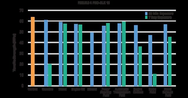 Figure 4 PRO-BLK 10 automotive fluid tensile strength chart