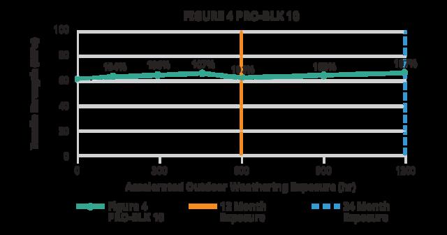 Figure 4 PRO-BLK 10 outdoor tensile strength chart