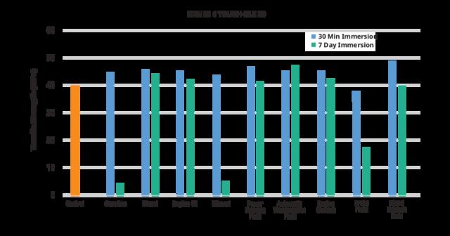 Figure 4 TOUGH-BLK 20 automotive fluid tensile strength chart