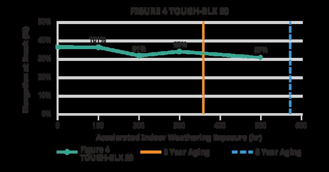 Figure 4 TOUGH-BLK 20 indoor elongation at break chart