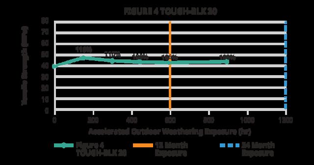 Figure 4 TOUGH-BLK 20 outdoor tensile strength chart