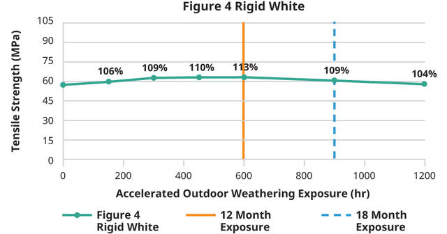 Figure 4 Rigid White Outdoor Tensile Strength Chart