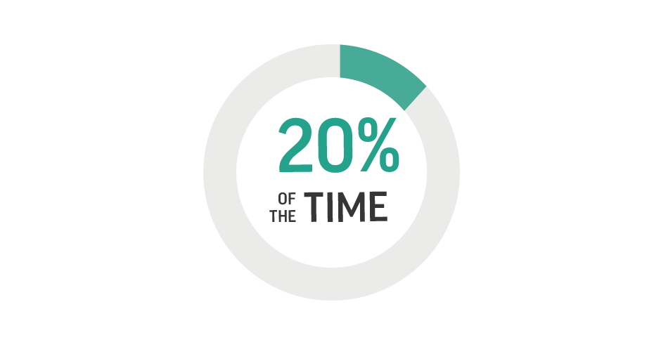 Reduce product lead time by 20%