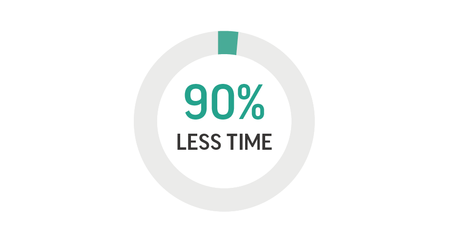 Reduce part product time by more than 90%
